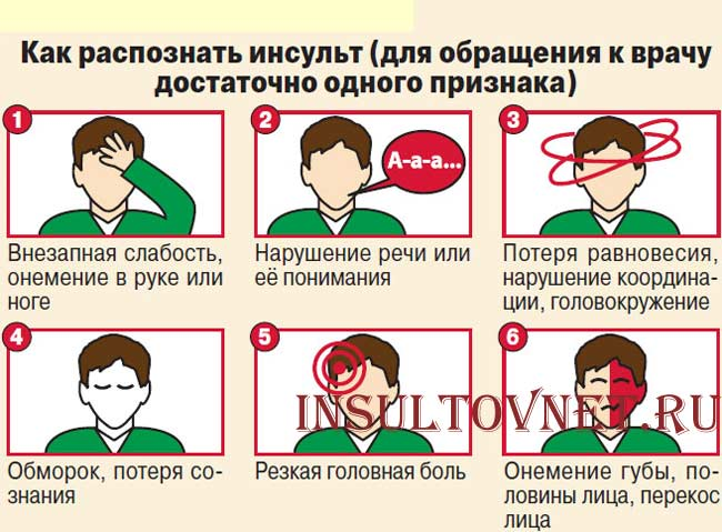 Признаки инсульта у детей