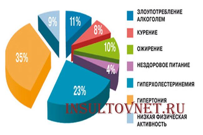 Инсульт в молодом возрасте: симптомы, причины, профилактика