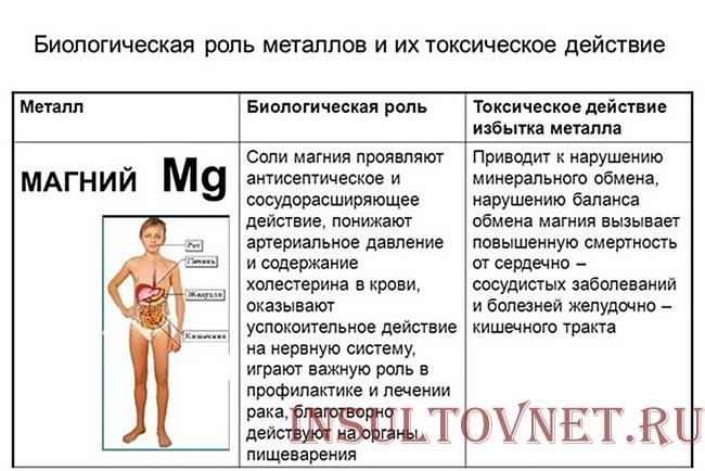 польза магния при инсульте