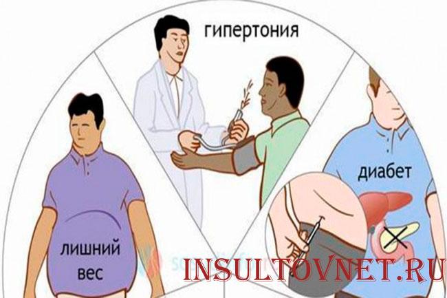 Причины инсульта у пожилых