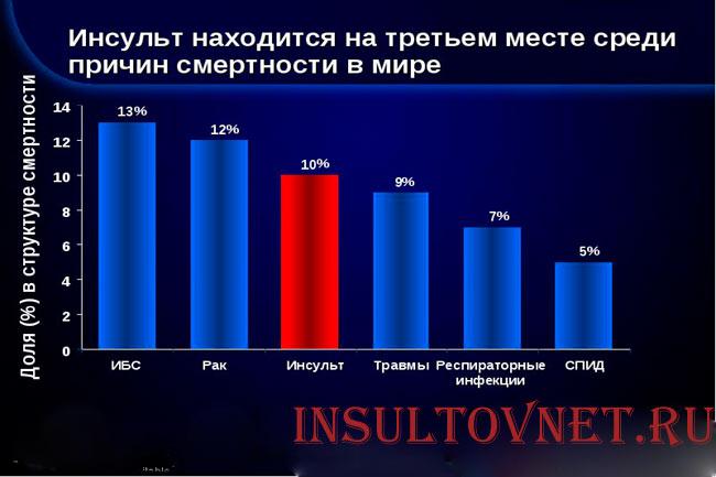 Статистика смертности